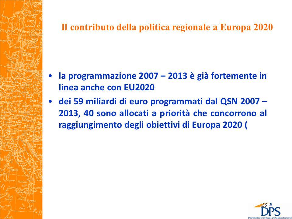 Il contributo della politica regionale a Europa 2020 la programmazione 2007 – 2013 è già fortemente in linea anche con EU2020 dei 59 miliardi di euro programmati dal QSN 2007 – 2013, 40 sono allocati a priorità che concorrono al raggiungimento degli obiettivi di Europa 2020 ( 28