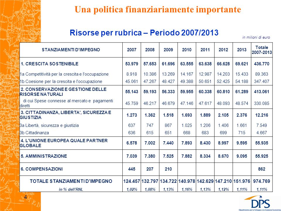 Risorse per rubrica – Periodo 2007/2013 in milioni di euro Una politica finanziariamente importante 4 STANZIAMENTI D IMPEGNO2007200820092010201120122013 Totale 2007-2013 1.