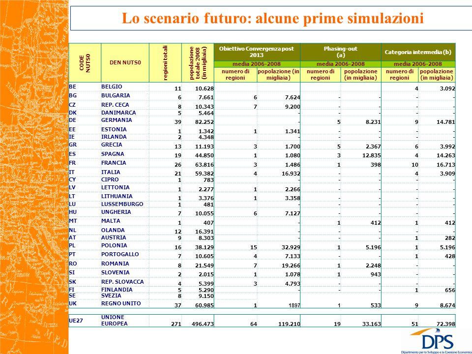 Lo scenario futuro: alcune prime simulazioni CODE NUTS0 DEN NUTS0 regioni totali popolazione totale 2008 (in migliaia) Obiettivo Convergenza post 2013 Phasing-out (a) Categoria intermedia (b) media 2006-2008 numero di regioni popolazione (in migliaia) numero di regioni popolazione (in migliaia) numero di regioni popolazione (in migliaia) BEBELGIO 11 10.628 4 3.092 BGBULGARIA 6 7.661 6 7.624 - - - - CZREP.