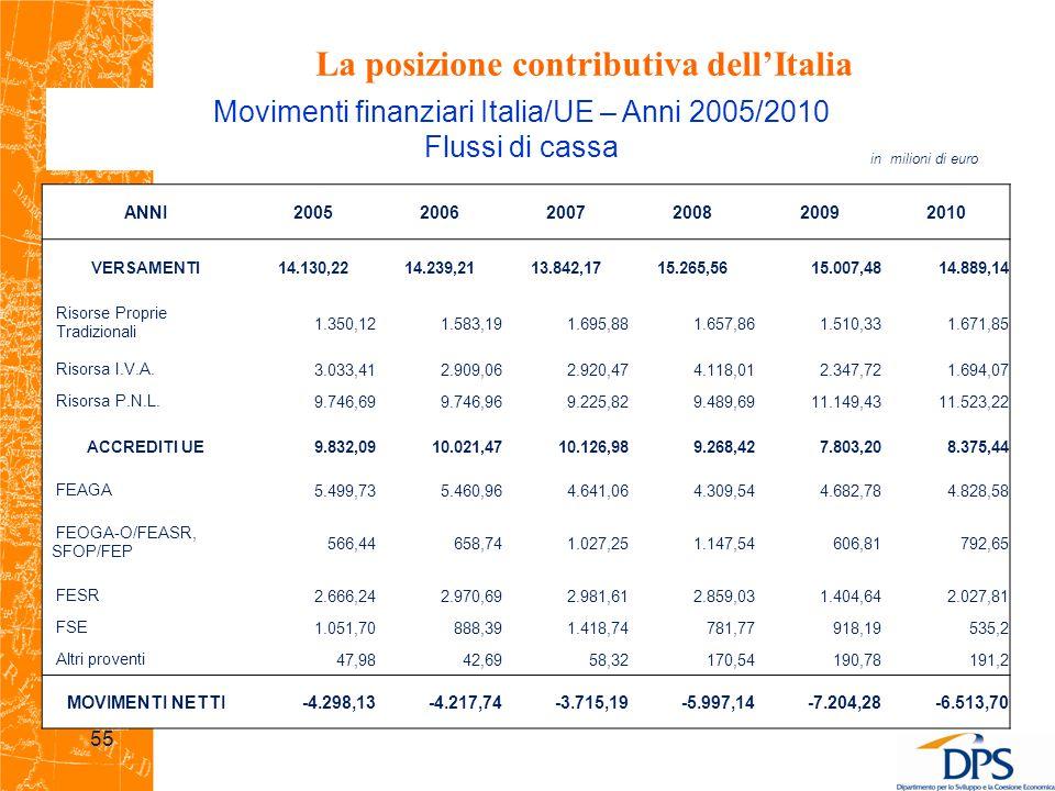 La posizione contributiva dell'Italia Movimenti finanziari Italia/UE – Anni 2005/2010 Flussi di cassa 55 in milioni di euro ANNI200520062007200820092010 VERSAMENTI14.130,2214.239,2113.842,1715.265,5615.007,4814.889,14 Risorse Proprie Tradizionali 1.350,121.583,191.695,881.657,861.510,331.671,85 Risorsa I.V.A.3.033,412.909,062.920,474.118,012.347,721.694,07 Risorsa P.N.L.9.746,699.746,969.225,829.489,6911.149,4311.523,22 ACCREDITI UE9.832,0910.021,4710.126,989.268,427.803,208.375,44 FEAGA5.499,735.460,964.641,064.309,544.682,784.828,58 FEOGA-O/FEASR, SFOP/FEP 566,44658,741.027,251.147,54606,81792,65 FESR2.666,242.970,692.981,612.859,031.404,642.027,81 FSE1.051,70888,391.418,74781,77918,19535,2 Altri proventi47,9842,6958,32170,54190,78191,2 MOVIMENTI NETTI-4.298,13-4.217,74-3.715,19-5.997,14-7.204,28-6.513,70