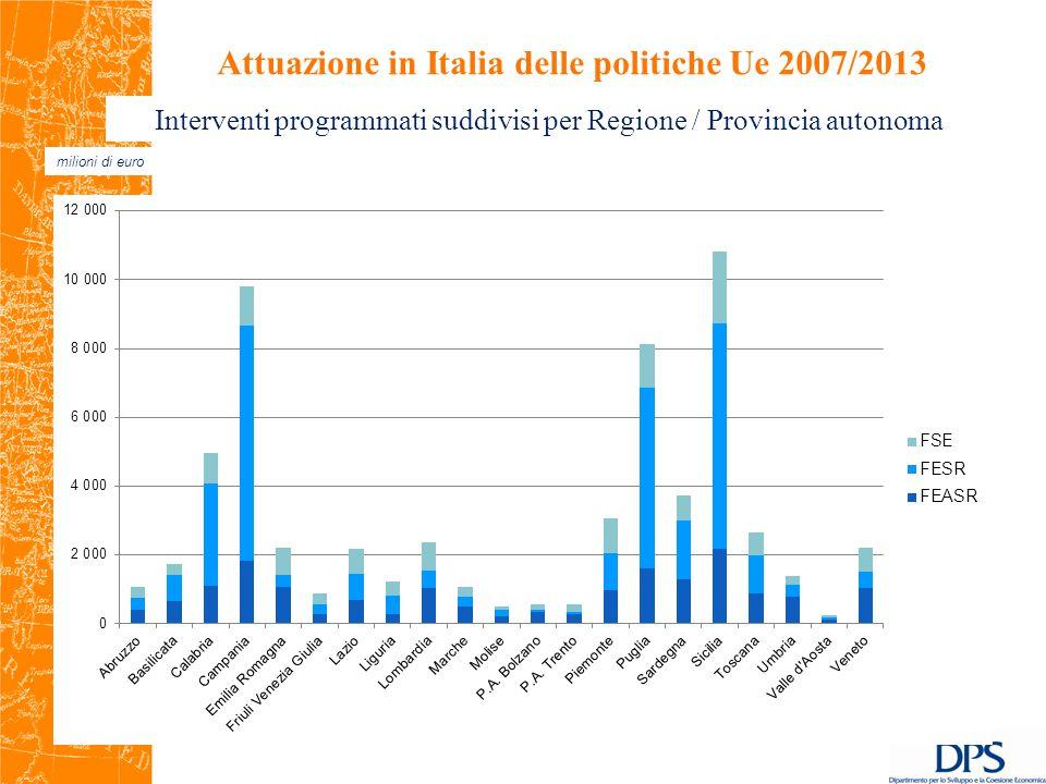 6 milioni di euro Attuazione in Italia delle politiche Ue 2007/2013 Interventi programmati suddivisi per Regione / Provincia autonoma