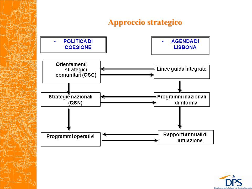 Approccio strategico Orientamenti strategici comunitari (OSC) Strategie nazionali (QSN) Programmi operativi Linee guida integrate Programmi nazionali di riforma Rapporti annuali di attuazione POLITICA DI COESIONE AGENDA DI LISBONA