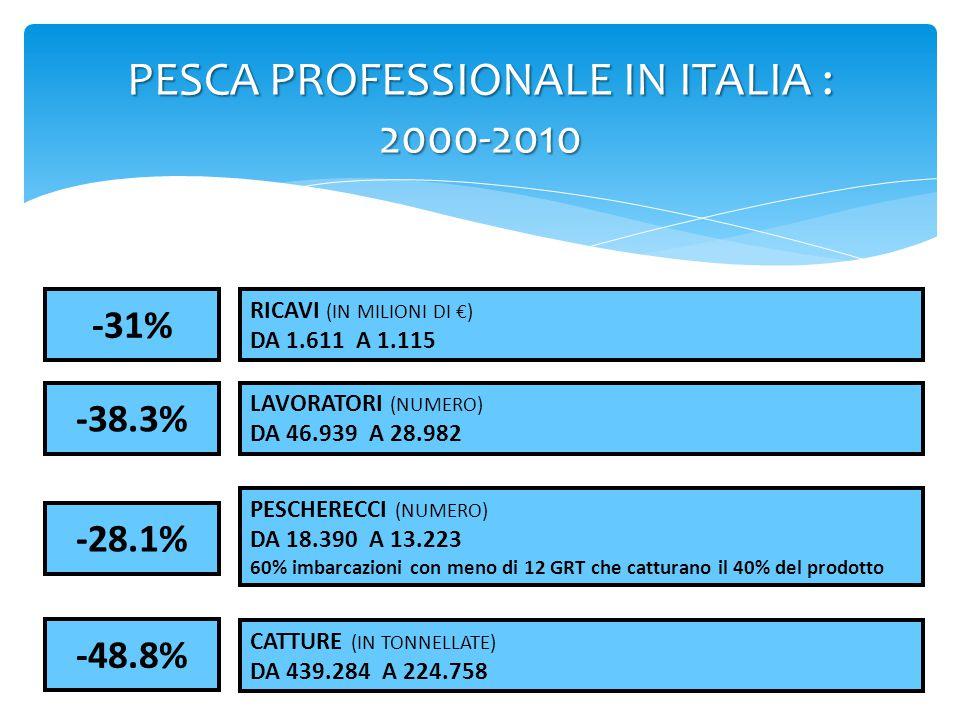 PESCA PROFESSIONALE IN ITALIA : 2000-2010 RICAVI (IN MILIONI DI €) DA 1.611 A 1.115 -38.3% LAVORATORI (NUMERO) DA 46.939 A 28.982 PESCHERECCI (NUMERO)