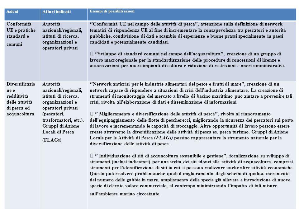 Azioni Attori indicati Esempi di possibili azioni Conformità UE e pratiche standard e comuni Autorità nazionali/regionali, istituti di ricerca, organi