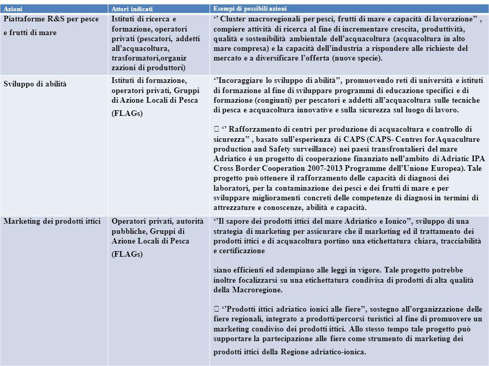 Azioni Attori indicati Esempi di possibili azioni Piattaforme R&S per pesce e frutti di mare Istituti di ricerca e formazione, operatori privati (pesc