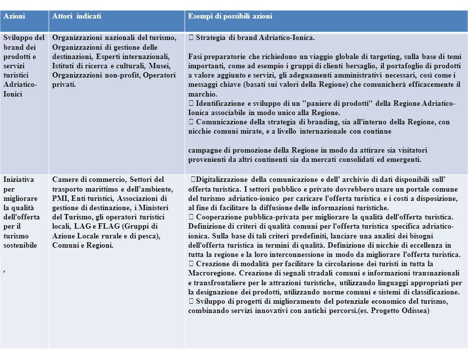 Azioni Attori indicatiEsempi di possibili azioni Sviluppo del brand dei prodotti e servizi turistici Adriatico- Ionici Organizzazioni nazionali del tu