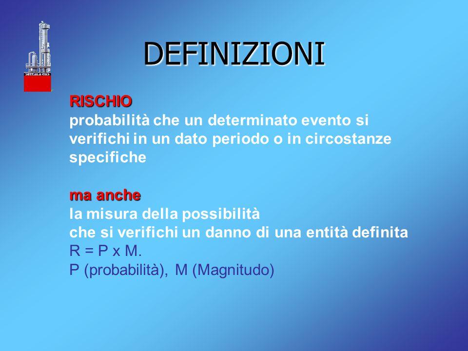 DEFINIZIONI RISCHIO probabilità che un determinato evento si verifichi in un dato periodo o in circostanze specifiche ma anche la misura della possibilità che si verifichi un danno di una entità definita R = P x M.