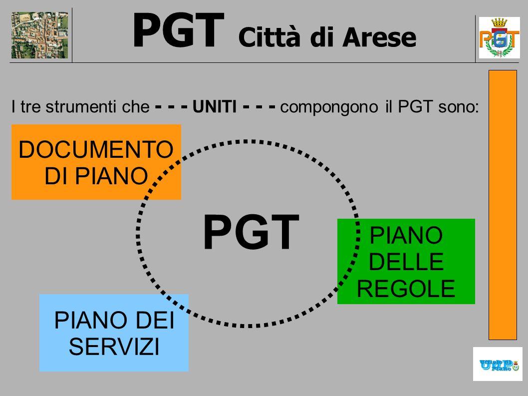 PGT Città di Arese I tre strumenti che - - - UNITI - - - compongono il PGT sono: PGT DOCUMENTO DI PIANO PIANO DELLE REGOLE PIANO DEI SERVIZI