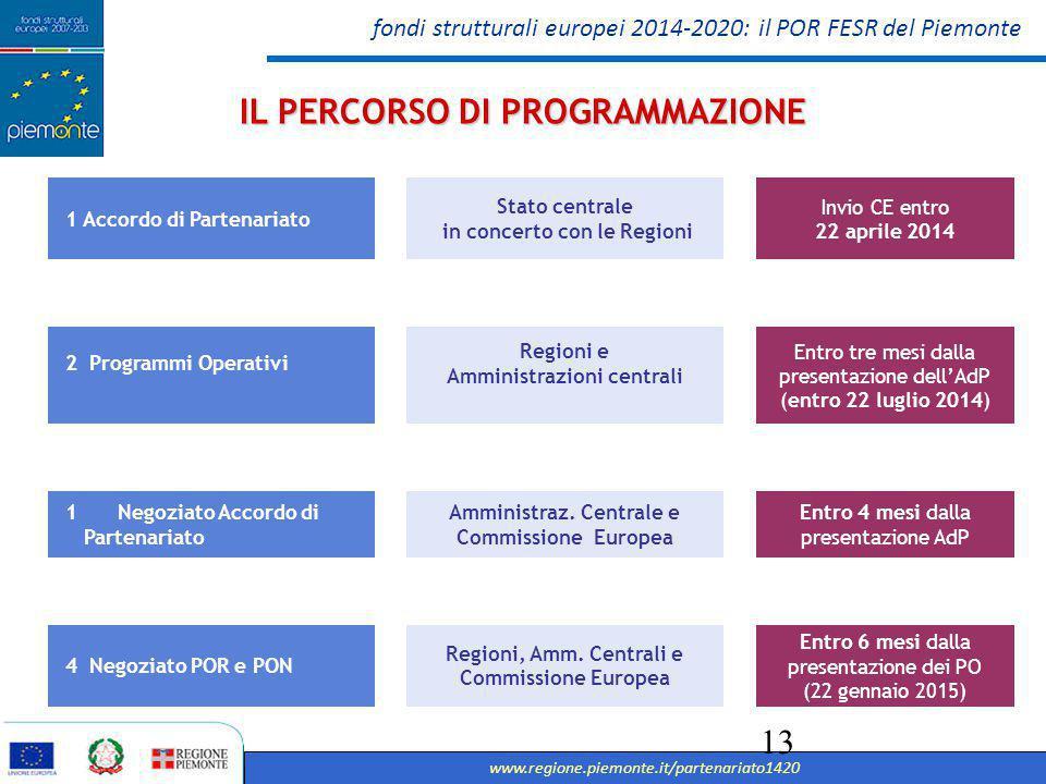 fondi strutturali europei 2014-2020: il POR FESR del Piemonte www.regione.piemonte.it/partenariato1420 14 Le risorse assegnate a disposizione del POR FESR: Ipotesi attuale PIEMONTE IL PERCORSO DI PROGRAMMAZIONE FSEFESR Totale Fondi Strutturali 918,2440,736477,464 Totale COFINANZ NAZIONALE 918,2440,736477,464 Totale1.836,4881,472954,928 Le risorse destinate al Piemonte corrispondono al 14,29 % su base nazionale (regioni competitività)