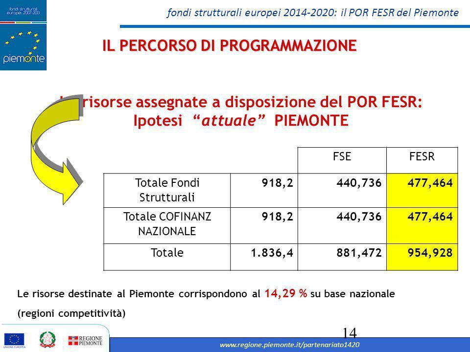 fondi strutturali europei 2014-2020: il POR FESR del Piemonte www.regione.piemonte.it/partenariato1420 15 OT 1 - Ricerca, Sviluppo tecnologico & innovazione OT 1 - Ricerca, Sviluppo tecnologico & innovazione Incrementare le attività di innovazione delle imprese Stimolare la cooperazione tra Università, Centri di ricerca (Poli di innovazione, Piattaforme tecnologiche, Cluster tecnologici regionali, Incubatori di imprese, Distretti tecnologici, etc.) sostenendo l'offerta di Ricerca e Innovazione Sostenere nascita e sviluppo di nuove imprese innovative Aumentare l'occupazione ad alta qualificazione tecnico-scientifica nelle imprese Promozione di nuovi mercati per l'innovazione L architettura del POR FESR 2014-2020: Obiettivi Tematici, Risultati Attesi, Azioni (assunti dall'Accordo di Partenariato)