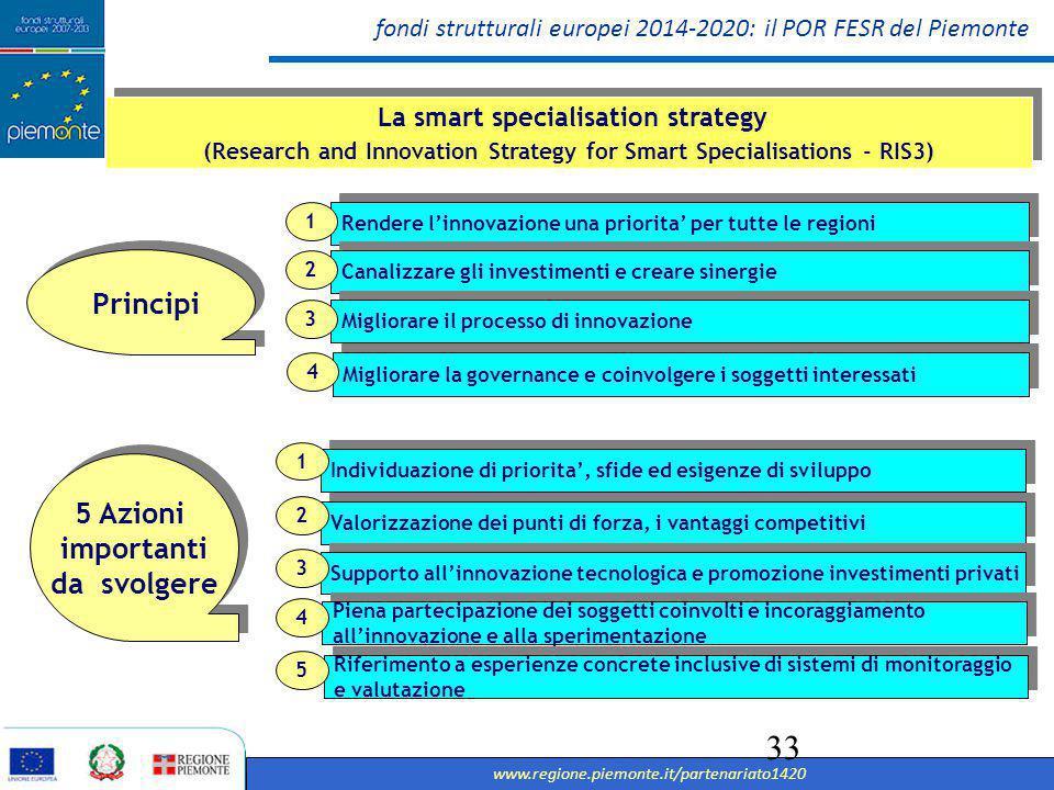 fondi strutturali europei 2014-2020: il POR FESR del Piemonte www.regione.piemonte.it/partenariato1420 34 IPOTESI DI BOZZA S3 PIEMONTE SETTORI INDUSTRIALI MECCATRONICA AEROSPAZIO AGROALIMENTARE AUTOMOTIVE CHIMICA TESSILE TECNOLOGIE CHIAVE ABILITANTI ICT BIOTECNOLOGIE NUOVI MATERIALI MECCATRONICA + LE TRAIETTORIE DELLA TRASFORMAZIONE: SMART, CLEAN-TECH E RESOURCE EFFICIENCY