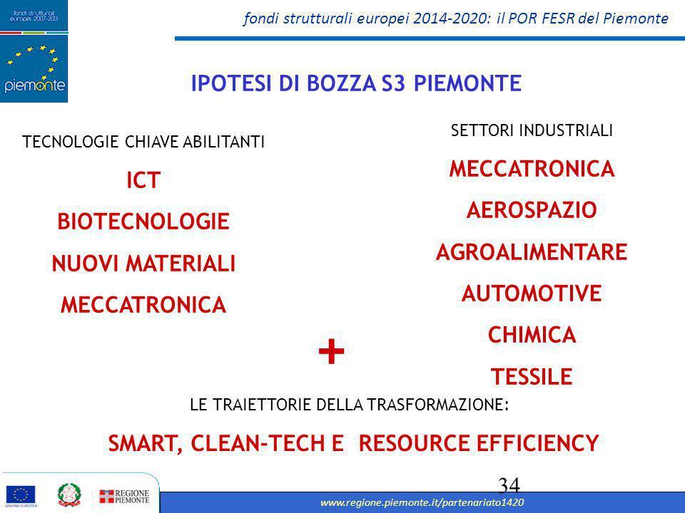 fondi strutturali europei 2014-2020: il POR FESR del Piemonte www.regione.piemonte.it/partenariato1420 35 Uno spazio comune per il processo di consultazione partenariale e per tutta la fase di programmazione dei Fondi Comunitari POSSIBILITA' CONSULTAZIONE DEI DOCUMENTI, DI REGISTRAZIONE, DI CONDIVISIONE (COMMUNITY) AL SITO http://www.regione.piemonte.it/partenariato1420partenariatofesr@regione.piemonte.it SITO CONSULTAZIONE DEL PARTENARIATO 2014-2020