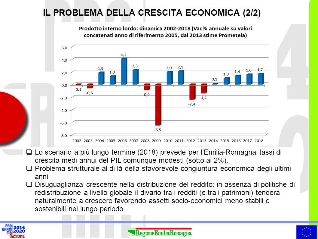  Lo scenario a più lungo termine (2018) prevede per l'Emilia-Romagna tassi di crescita medi annui del PIL comunque modesti (sotto al 2%).  Problema