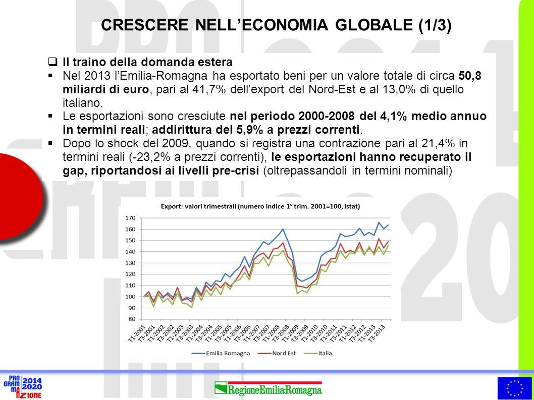  Il traino della domanda estera  Nel 2013 l'Emilia-Romagna ha esportato beni per un valore totale di circa 50,8 miliardi di euro, pari al 41,7% dell