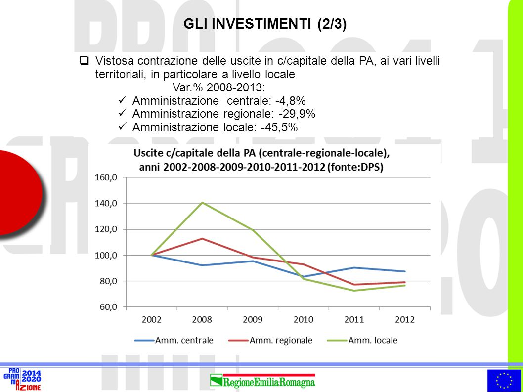  Vistosa contrazione delle uscite in c/capitale della PA, ai vari livelli territoriali, in particolare a livello locale Var.% 2008-2013: Amministrazi