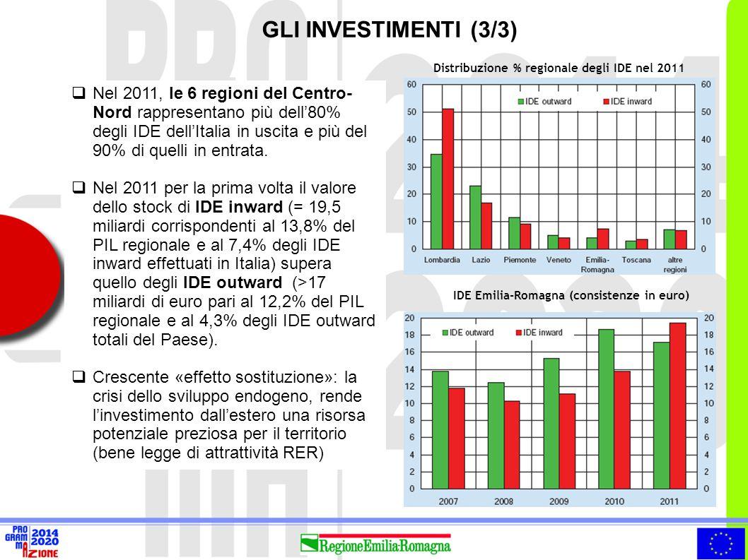 Distribuzione % regionale degli IDE nel 2011 IDE Emilia-Romagna (consistenze in euro)  Nel 2011, le 6 regioni del Centro- Nord rappresentano più dell