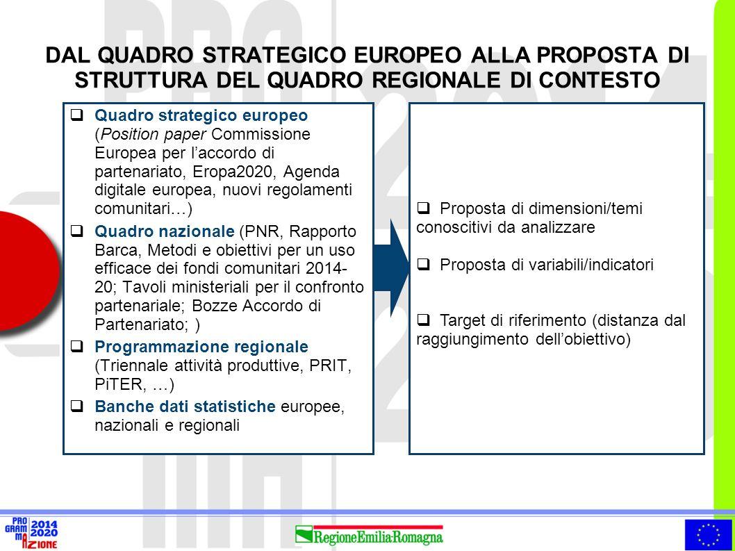 DAL QUADRO STRATEGICO EUROPEO ALLA PROPOSTA DI STRUTTURA DEL QUADRO REGIONALE DI CONTESTO  Quadro strategico europeo (Position paper Commissione Euro