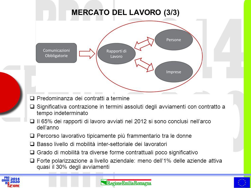 MERCATO DEL LAVORO (3/3)  Predominanza dei contratti a termine  Significativa contrazione in termini assoluti degli avviamenti con contratto a tempo