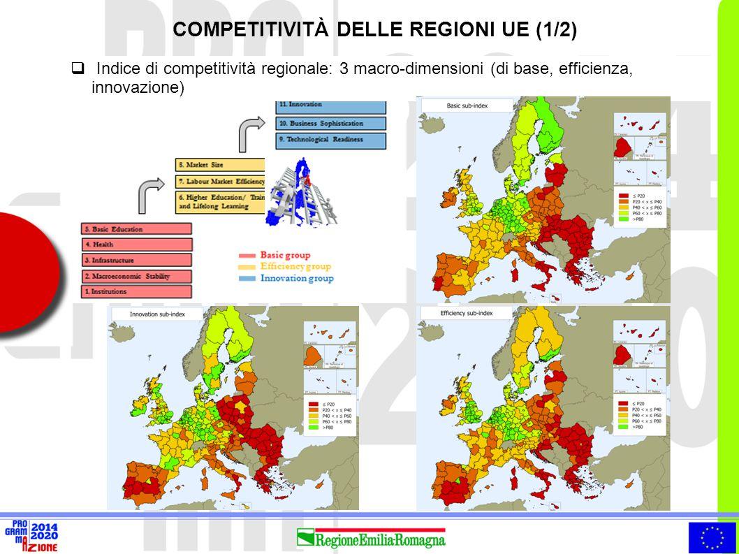 COMPETITIVITÀ DELLE REGIONI UE (1/2)  Indice di competitività regionale: 3 macro-dimensioni (di base, efficienza, innovazione)