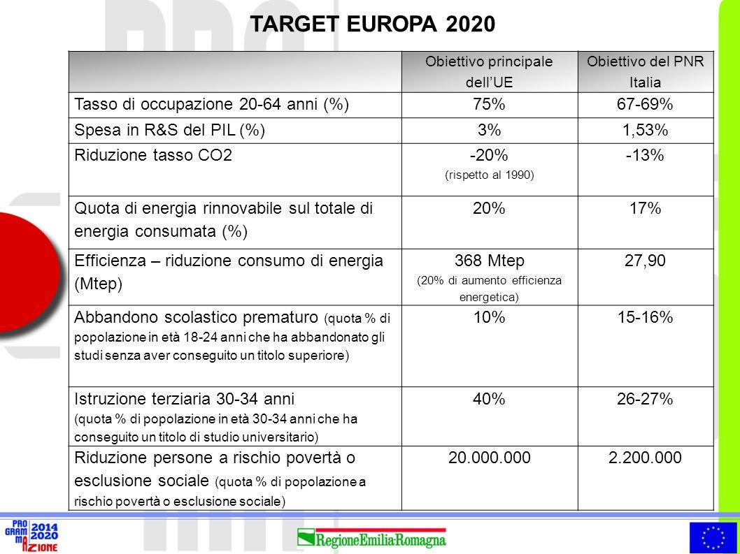 TARGET EUROPA 2020 Obiettivo principale dell'UE Obiettivo del PNR Italia Tasso di occupazione 20-64 anni (%)75%67-69% Spesa in R&S del PIL (%)3%1,53%