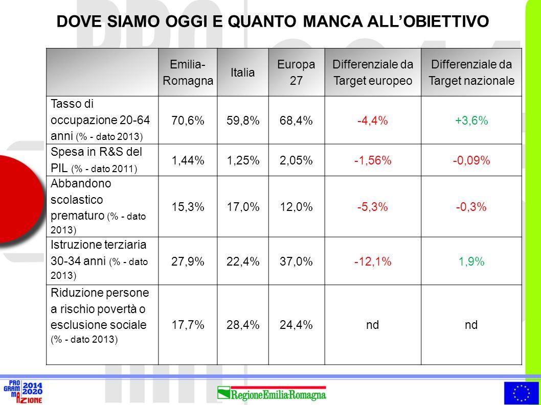 DOVE SIAMO OGGI E QUANTO MANCA ALL'OBIETTIVO Emilia- Romagna Italia Europa 27 Differenziale da Target europeo Differenziale da Target nazionale Tasso