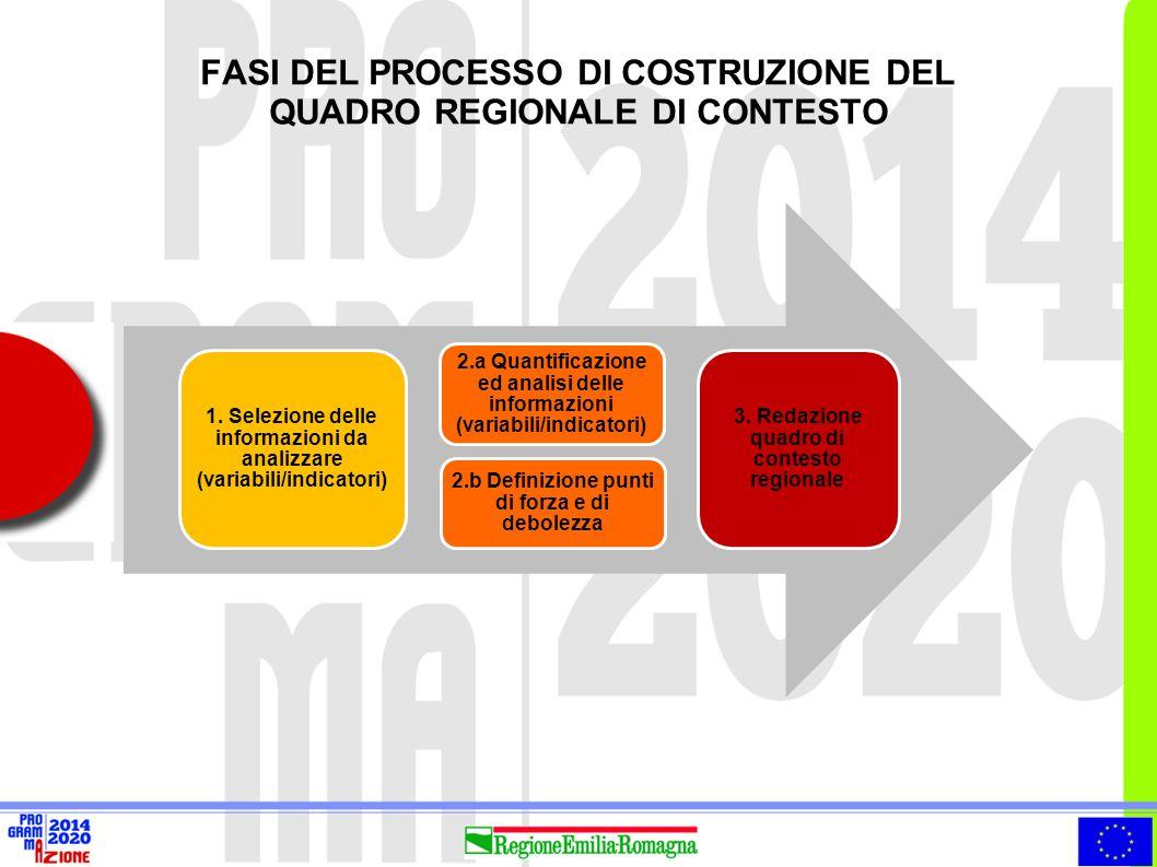 FASI DEL PROCESSO DI COSTRUZIONE DEL QUADRO REGIONALE DI CONTESTO 1. Selezione delle informazioni da analizzare (variabili/indicatori) 2.a Quantificaz