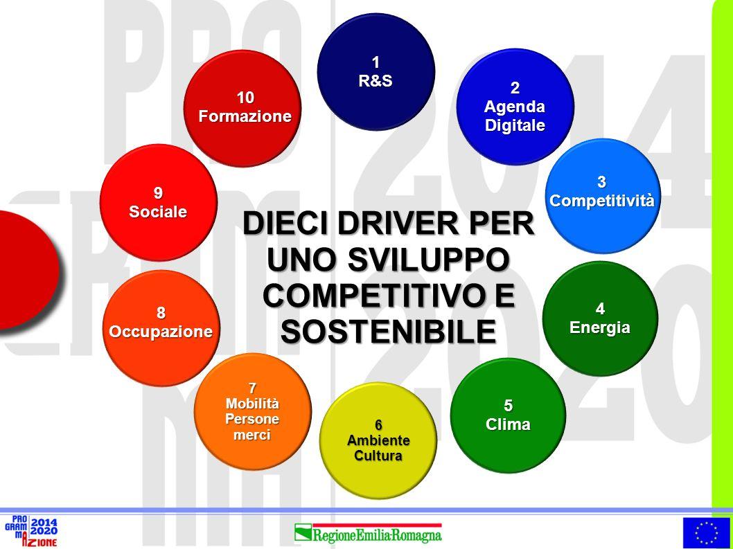 1R&S 2 Agenda Digitale 4Energia 5Clima 6AmbienteCultura 9Sociale 7MobilitàPersonemerci DIECI DRIVER PER UNO SVILUPPO COMPETITIVO E SOSTENIBILE 8Occupa