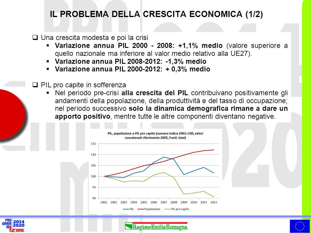  Una crescita modesta e poi la crisi  Variazione annua PIL 2000 - 2008: +1,1% medio (valore superiore a quello nazionale ma inferiore al valor medio