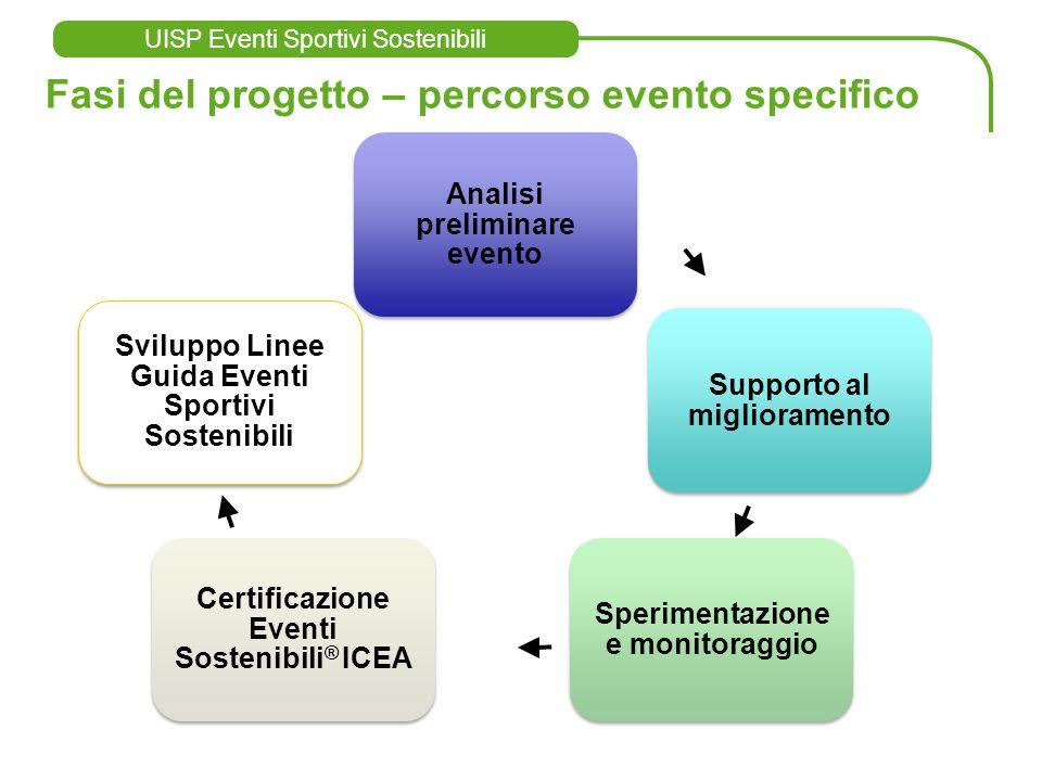 UISP Eventi Sportivi Sostenibili www.eventisostenibili.it www.eventisostenibili.it Mail cesare@punto3.infocesare@punto3.info Fasi del progetto – perco
