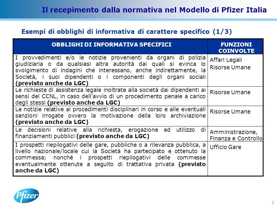 6 Il recepimento dalla normativa nel Modello di Pfizer Italia Esempi di obblighi di informativa di carattere specifico (1/3) OBBLIGHI DI INFORMATIVA SPECIFICIFUNZIONI COINVOLTE I provvedimenti e/o le notizie provenienti da organi di polizia giudiziaria o da qualsiasi altra autorità dai quali si evinca lo svolgimento di indagini che interessano, anche indirettamente, la Società, i suoi dipendenti o i componenti degli organi sociali (previsto anche da LGC) Affari Legali Risorse Umane Le richieste di assistenza legale inoltrate alla società dai dipendenti ai sensi del CCNL, in caso dell'avvio di un procedimento penale a carico degli stessi (previsto anche da LGC) Risorse Umane Le notizie relative ai procedimenti disciplinari in corso e alle eventuali sanzioni irrogate ovvero la motivazione della loro archiviazione (previsto anche da LGC) Risorse Umane Le decisioni relative alla richiesta, erogazione ed utilizzo di finanziamenti pubblici (previsto anche da LGC) Amministrazione, Finanza e Controllo I prospetti riepilogativi delle gare, pubbliche o a rilevanza pubblica, a livello nazionale/locale cui la Società ha partecipato e ottenuto la commessa; nonché i prospetti riepilogativi delle commesse eventualmente ottenute a seguito di trattativa privata (previsto anche da LGC) Ufficio Gare