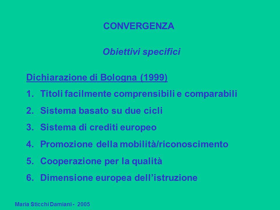 Maria Sticchi Damiani - 2005 CONVERGENZA Obiettivi specifici 1.Titoli facilmente comprensibili e comparabili 2.Sistema basato su due cicli 3.Sistema di crediti europeo 4.Promozione della mobilità/riconoscimento 5.Cooperazione per la qualità 6.Dimensione europea dell'istruzione Dichiarazione di Bologna (1999)