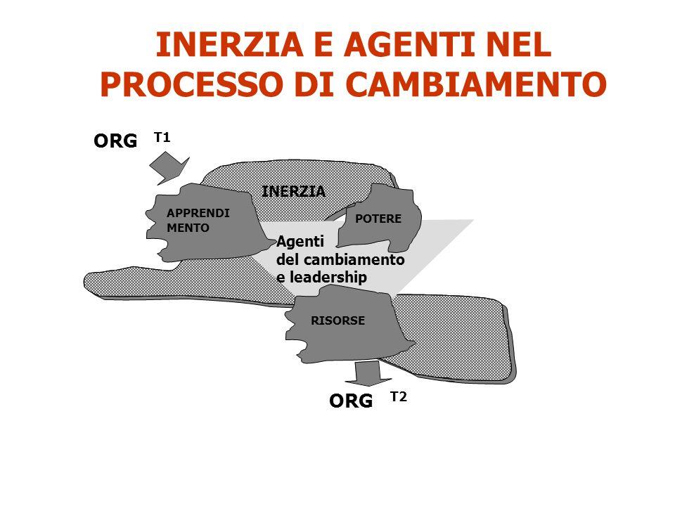 Agenti del cambiamento e leadership INERZIA APPRENDI MENTO POTERE RISORSE ORG T1 ORG T2 INERZIA E AGENTI NEL PROCESSO DI CAMBIAMENTO