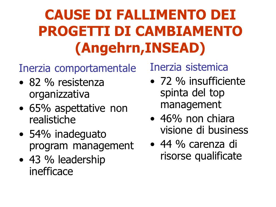 CAUSE DI FALLIMENTO DEI PROGETTI DI CAMBIAMENTO (Angehrn,INSEAD) Inerzia comportamentale 82 % resistenza organizzativa 65% aspettative non realistiche 54% inadeguato program management 43 % leadership inefficace Inerzia sistemica 72 % insufficiente spinta del top management 46% non chiara visione di business 44 % carenza di risorse qualificate