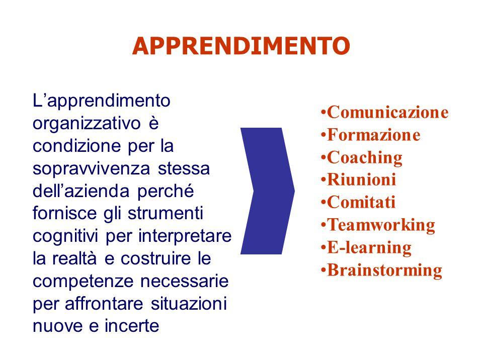 APPRENDIMENTO L'apprendimento organizzativo è condizione per la sopravvivenza stessa dell'azienda perché fornisce gli strumenti cognitivi per interpre