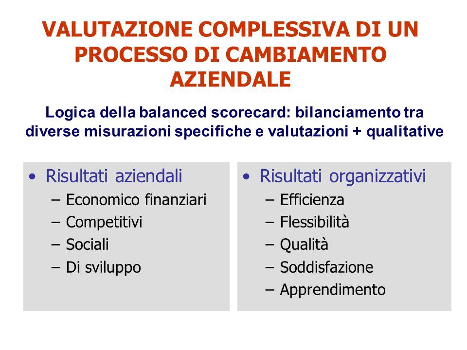 VALUTAZIONE COMPLESSIVA DI UN PROCESSO DI CAMBIAMENTO AZIENDALE Risultati aziendali –Economico finanziari –Competitivi –Sociali –Di sviluppo Risultati