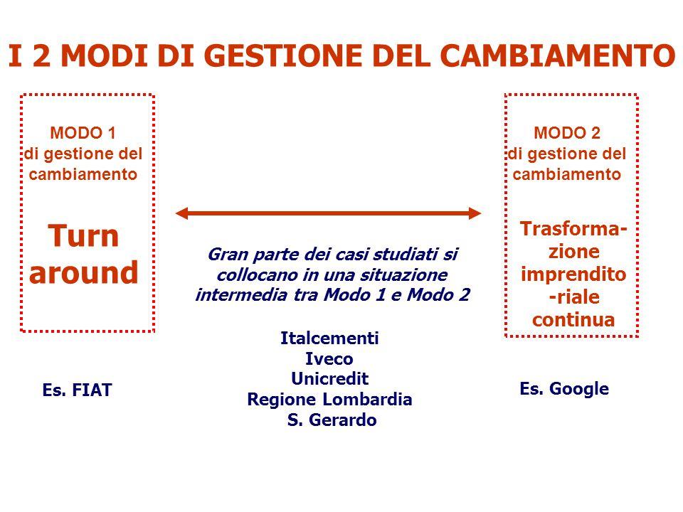 MODO 2 di gestione del cambiamento Trasforma- zione imprendito -riale continua MODO 1 di gestione del cambiamento Turn around Es. FIAT Es. Google Ital