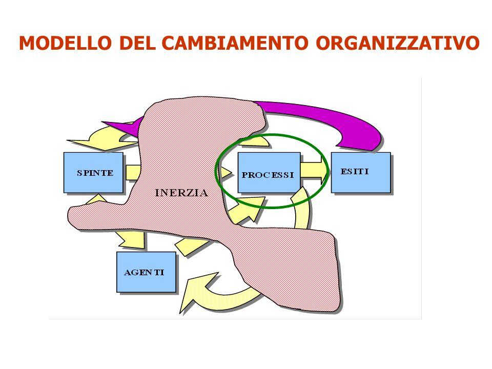 Apprendimento Sviluppo delle risorse PROCESSI DEL CAMBIAMENTO Gestione del potere Per l'organizzazione:  Efficienza  Qualità  Flessibilità  Soddisfazione  Innovazione Per l'azienda:  Economici e finanziari  Competitivi  Sociali  Di sviluppo RISULTATI DEL CAMBIAMENTO FATTORI DI TENSIONE STRATEGICA Concorrenza, Tecnologie, Demografia, Cultura e valori sociali, Cultura e valori professionali Comportamentale Sistemica INERZIA Agenti:  Ruoli critici  Funzioni trasversali  Attivatori di conoscenza  Ruoli di confine  Reti emergenti  Costellazioni di ruoli Leadership:  Politica  Professionale AGENTI DEL CAMBIAMENTO FATTORI DI TENSIONE SULLE RISORSE Obiettivi sfidanti, Scarsità di risorse, Emergenza e crisi, Protesta (voice), Nuove norme