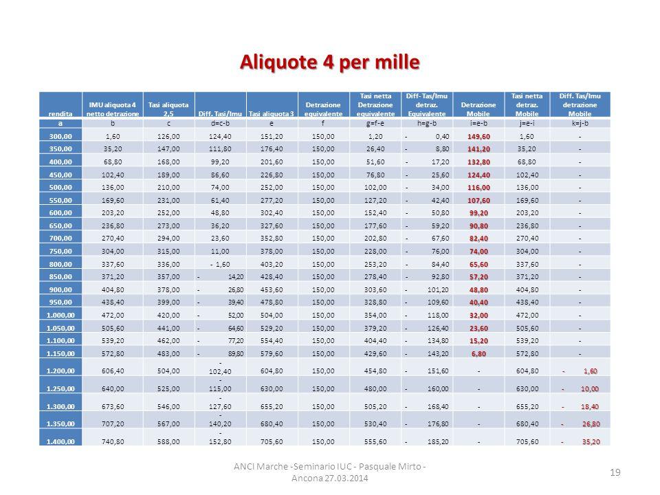 Aliquote 4 per mille ANCI Marche -Seminario IUC - Pasquale Mirto - Ancona 27.03.2014 19 rendita IMU aliquota 4 netto detrazione Tasi aliquota 2,5Diff.