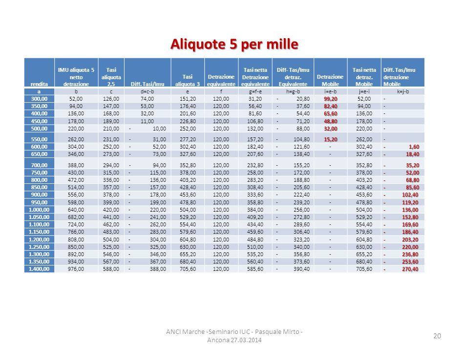 Aliquote 5 per mille ANCI Marche -Seminario IUC - Pasquale Mirto - Ancona 27.03.2014 20 rendita IMU aliquota 5 netto detrazione Tasi aliquota 2,5Diff.
