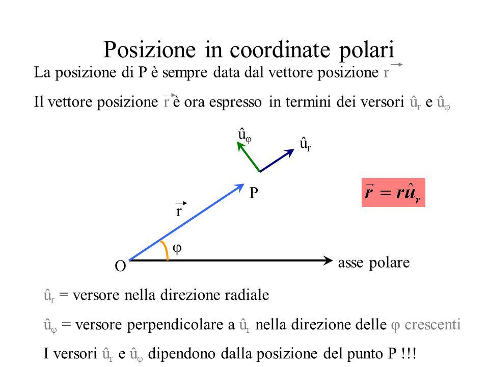 Posizione in coordinate polari asse polare O P φ r ûrûr ûφûφ La posizione di P è sempre data dal vettore posizione r Il vettore posizione r è ora espr