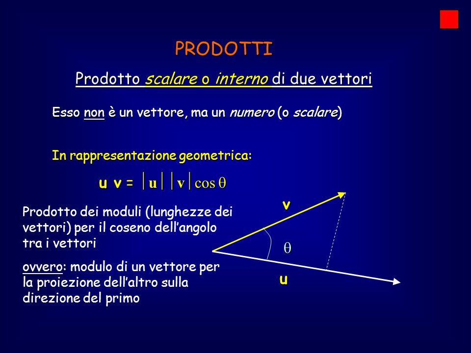 Esso non è un vettore, ma un numero (o scalare) PRODOTTI Prodotto scalare o interno di due vettori In rappresentazione geometrica: u v =  u  v  co
