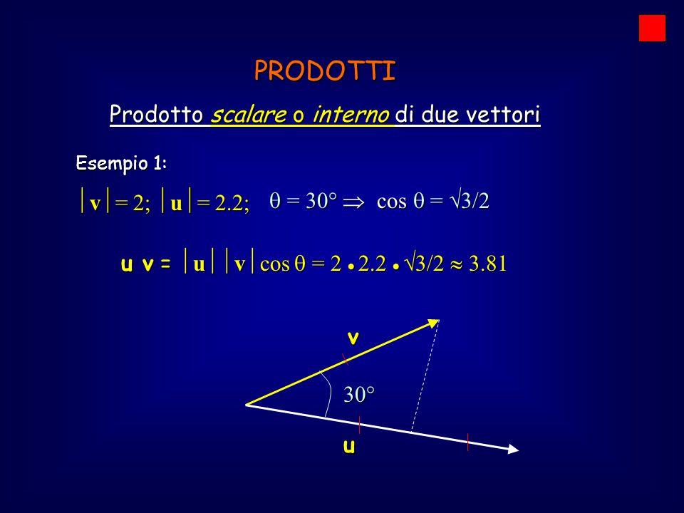 Esempio 1:  v  = 2;  u  = 2.2; PRODOTTI Prodotto scalare o interno di due vettori u v =  u  v  cos  = 2  2.2   3/2  3.81 u v30°  = 30° 