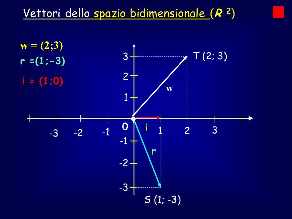 0 1 2 3 -2 -3 -2 -3 1 2 3 T (2; 3) w w = (2;3) i i = (1;0) r r =(1;-3) S (1; -3) Vettori dello spazio bidimensionale (R 2 )
