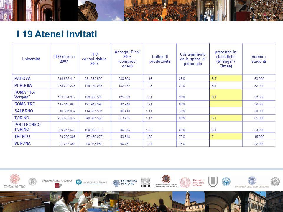 I 19 Atenei invitati Università FFO teorico 2007 FFO consolidabile 2007 Assegni Fissi 2006 (compresi oneri) indice di produttività Contenimento delle