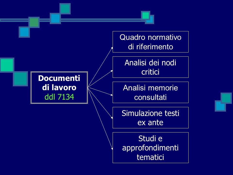 Documenti di lavoro ddl 7134 Analisi dei nodi critici Quadro normativo di riferimento Analisi memorie consultati Simulazione testi ex ante Studi e app
