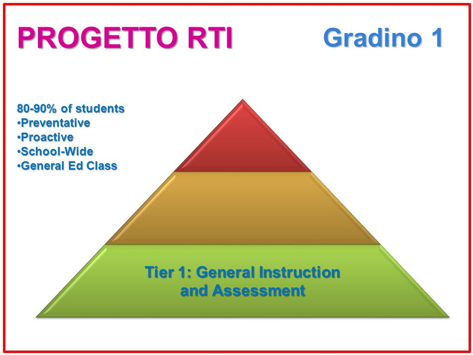 Gradino 1 Tier 1: General Instruction and Assessment 80-90% of students PreventativePreventative ProactiveProactive School-WideSchool-Wide General Ed