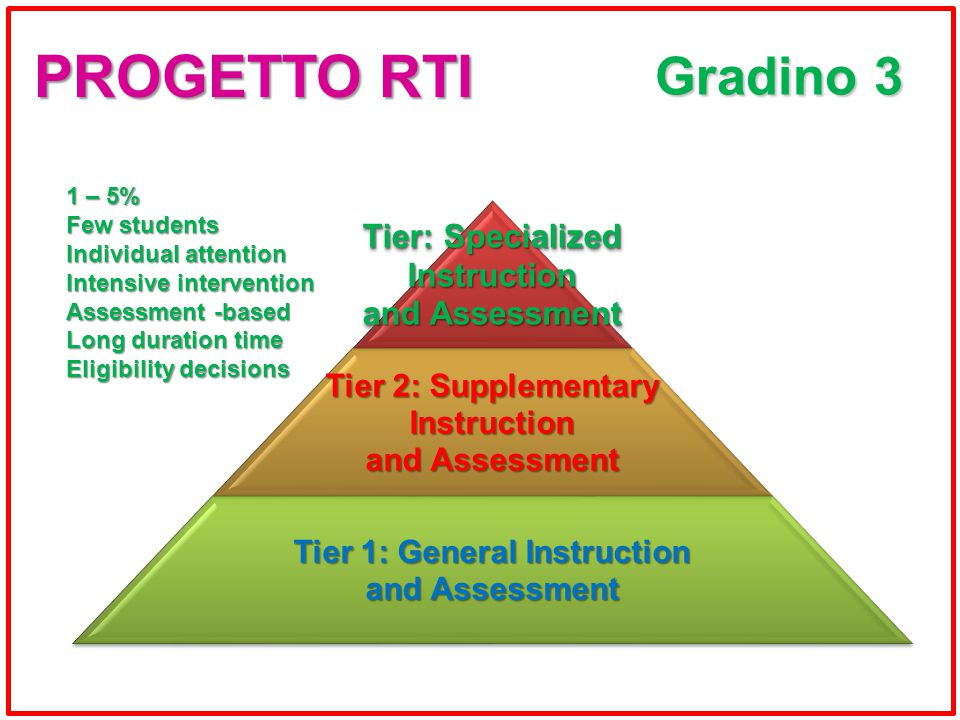 Gradino 3 Tier: Specialized Instruction and Assessment Tier 2: Supplementary Instruction and Assessment Tier 1: General Instruction and Assessment PRO