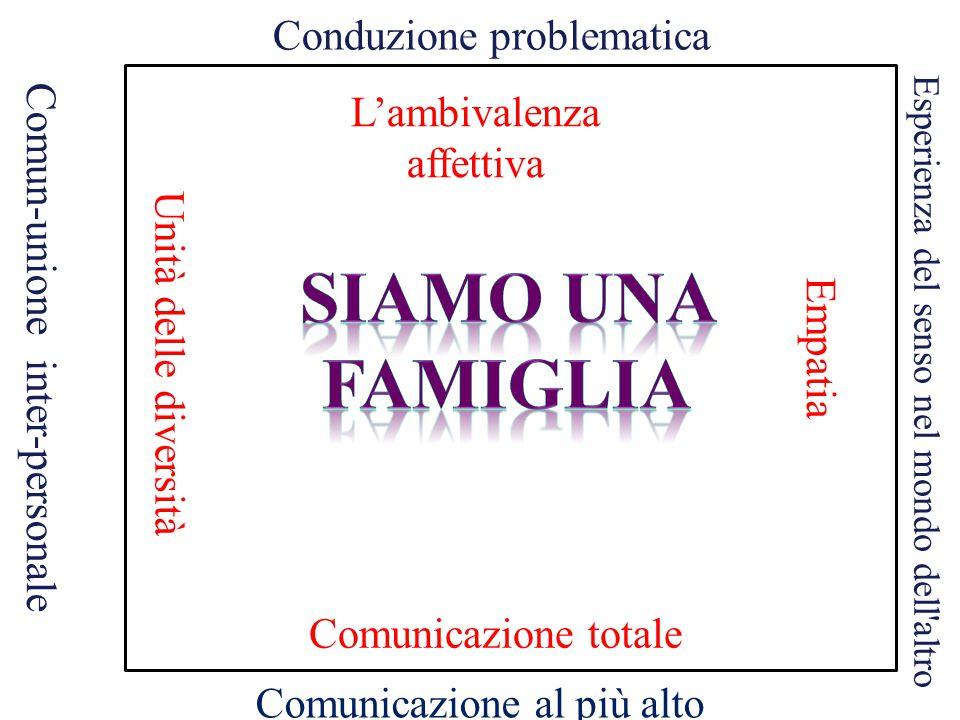 Comunicazione al più alto livello Esperienza del senso nel mondo dell altro Comun-unione inter-personale Conduzione problematica Comunicazione totale Unità delle diversità L'ambivalenza affettiva Empatia
