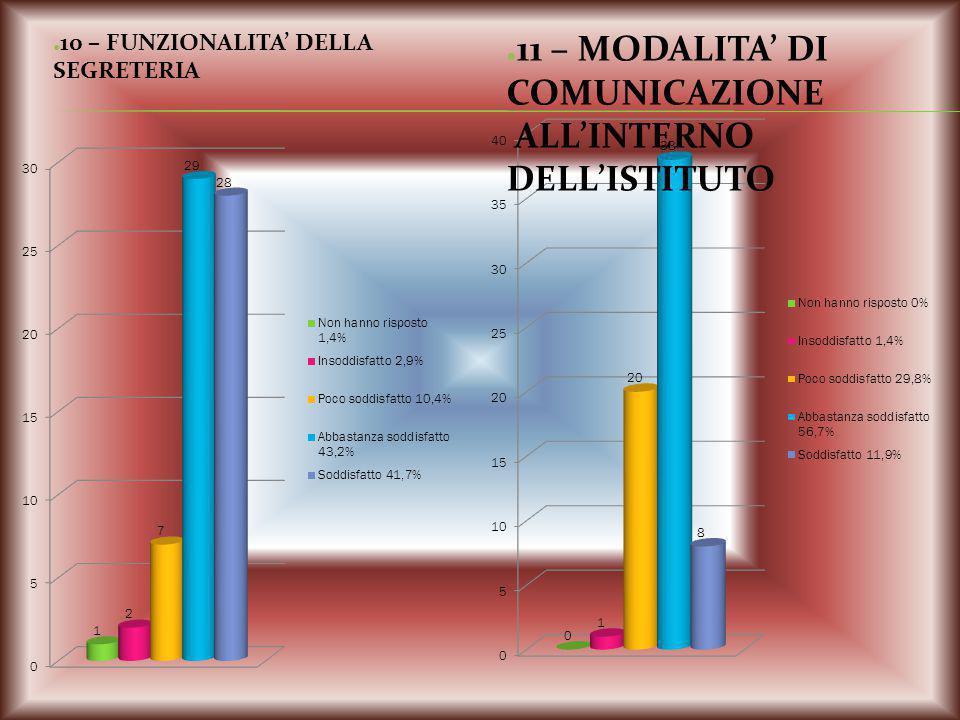 10 – FUNZIONALITA' DELLA SEGRETERIA 11 – MODALITA' DI COMUNICAZIONE ALL'INTERNO DELL'ISTITUTO
