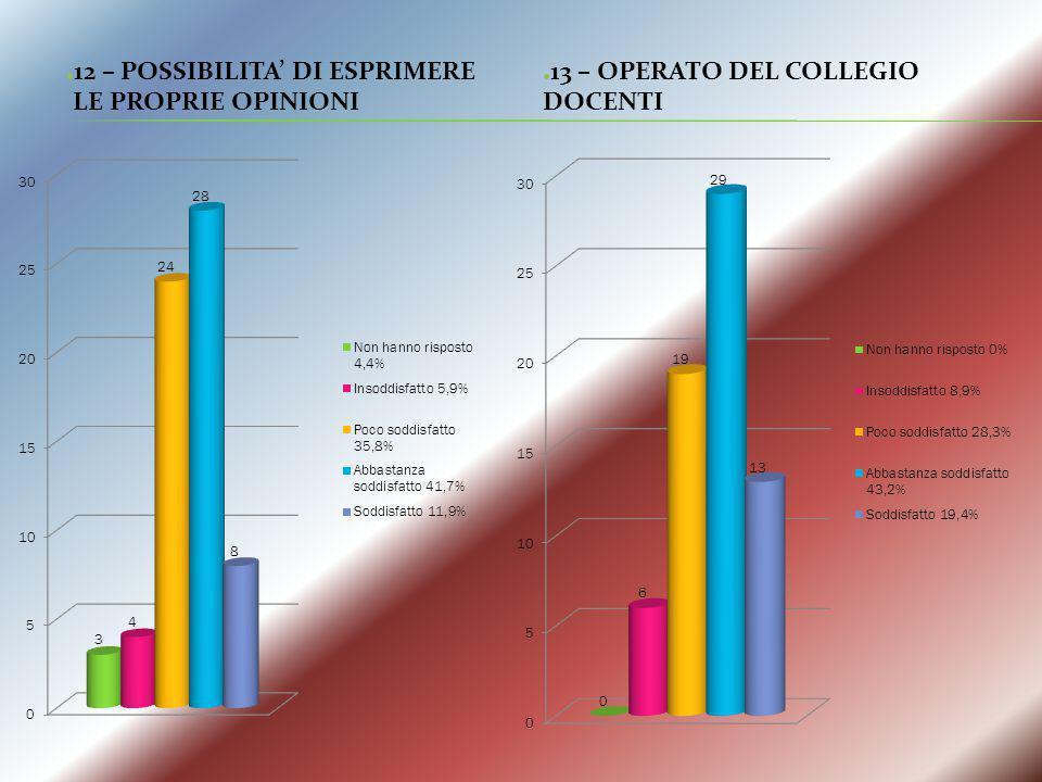 12 – POSSIBILITA' DI ESPRIMERE LE PROPRIE OPINIONI 13 – OPERATO DEL COLLEGIO DOCENTI